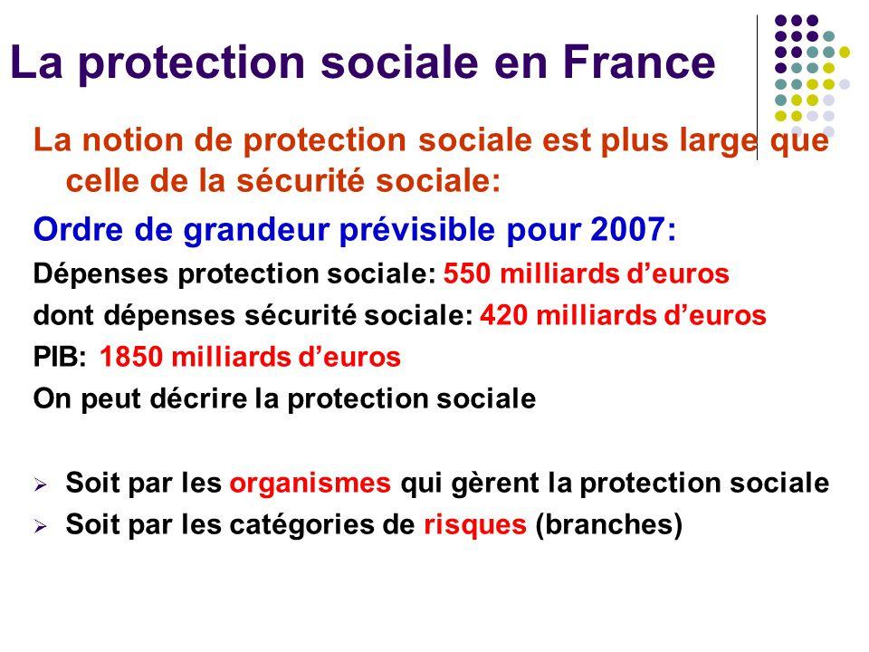 La protection sociale en France