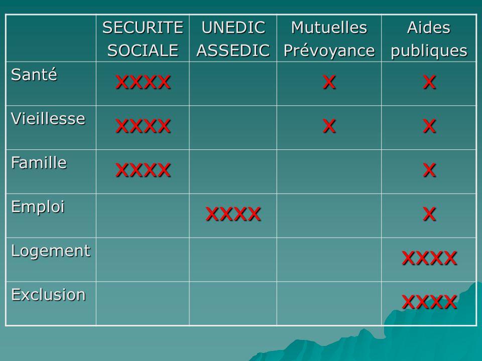 xxxx x SECURITE SOCIALE UNEDIC ASSEDIC Mutuelles Prévoyance Aides