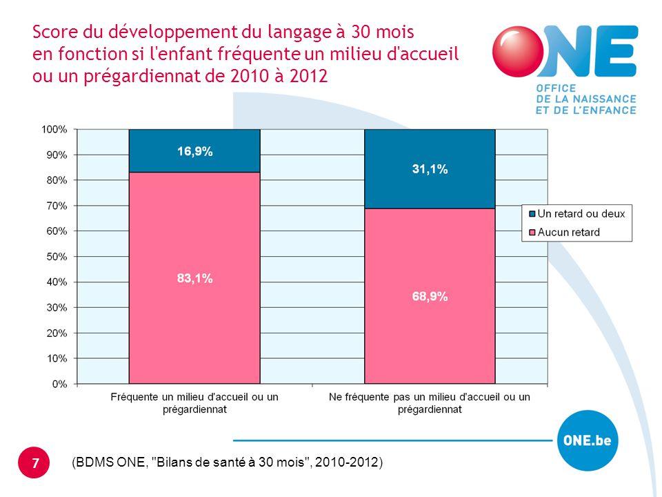 Score du développement du langage à 30 mois