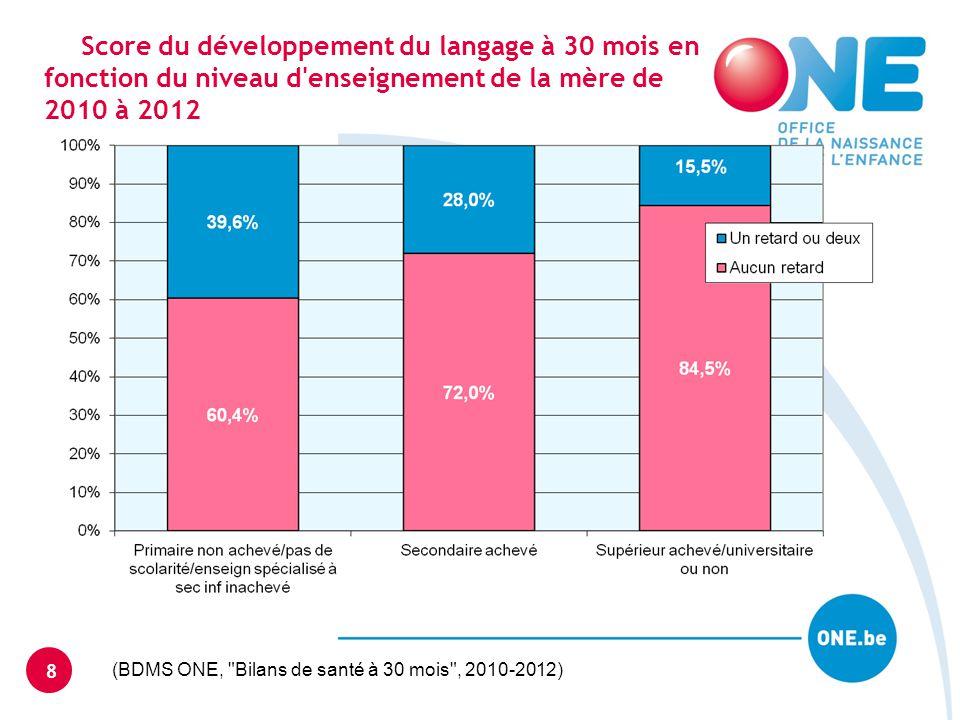 Score du développement du langage à 30 mois en fonction du niveau d enseignement de la mère de 2010 à 2012