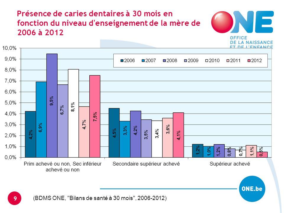 Présence de caries dentaires à 30 mois en fonction du niveau d enseignement de la mère de 2006 à 2012