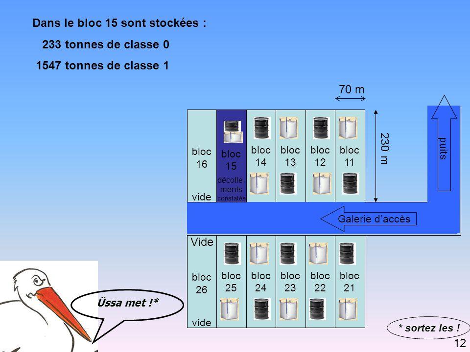 Dans le bloc 15 sont stockées : 233 tonnes de classe 0