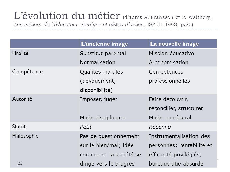 L'évolution du métier (d'après A. Franssen et P