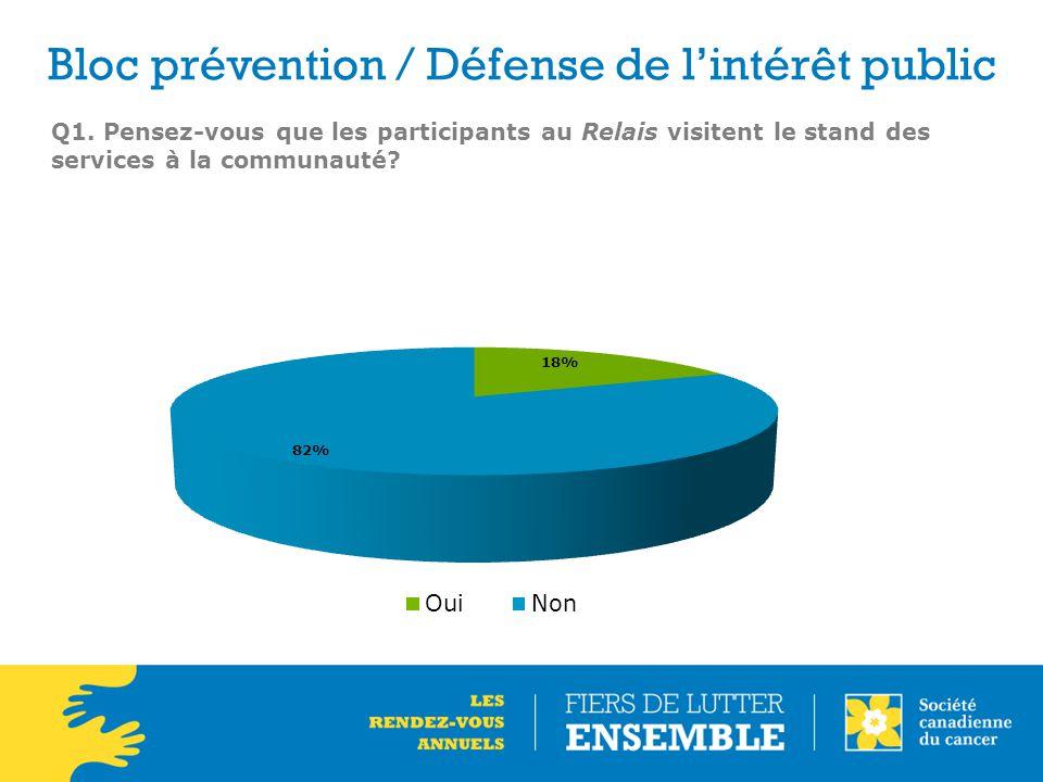 Bloc prévention / Défense de l'intérêt public