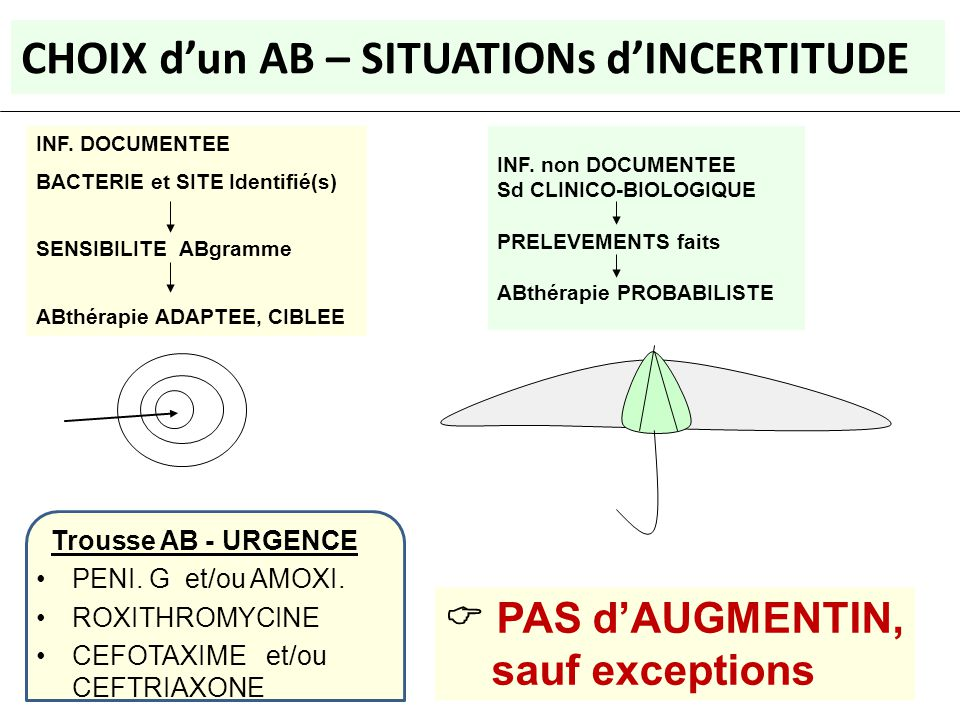 CHOIX d'un AB – SITUATIONs d'INCERTITUDE