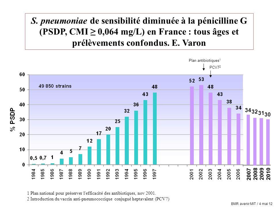 S. pneumoniae de sensibilité diminuée à la pénicilline G (PSDP, CMI ≥ 0,064 mg/L) en France : tous âges et prélèvements confondus. E. Varon