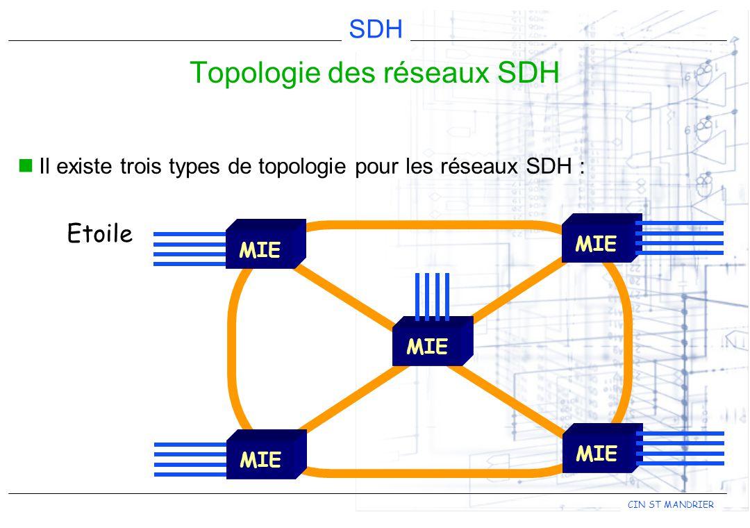 Topologie des réseaux SDH