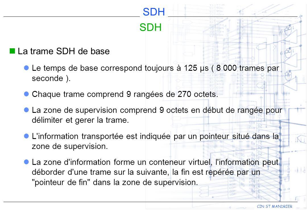 SDH La trame SDH de base. Le temps de base correspond toujours à 125 µs ( 8 000 trames par seconde ).