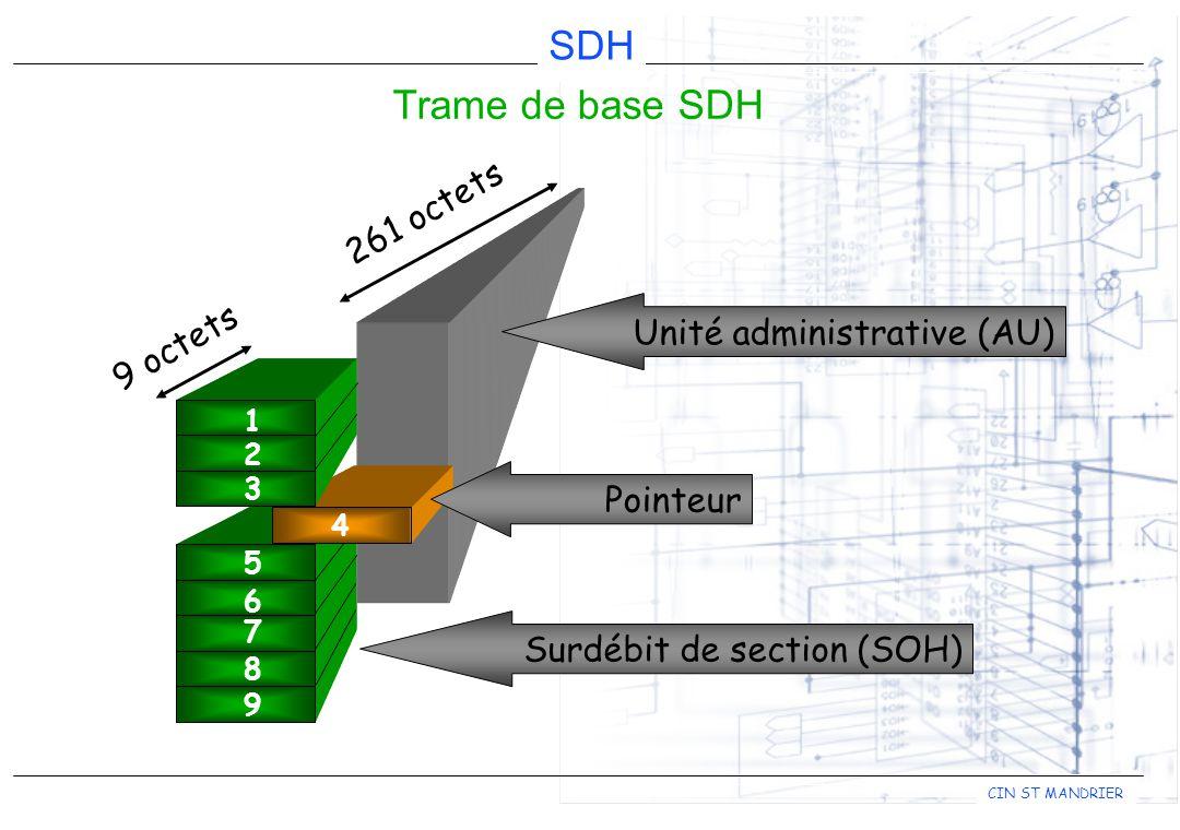 Trame de base SDH 261 octets Unité administrative (AU) 9 octets