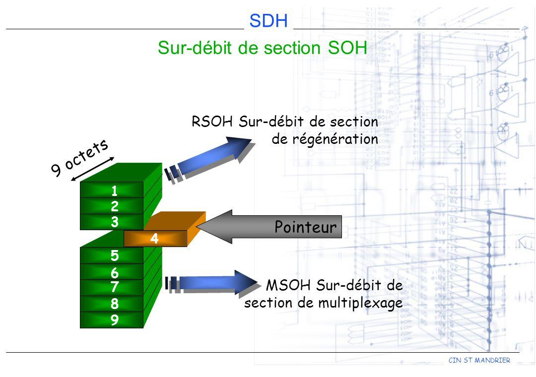 Sur-débit de section SOH