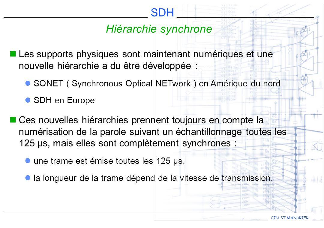 Hiérarchie synchrone Les supports physiques sont maintenant numériques et une nouvelle hiérarchie a du être développée :