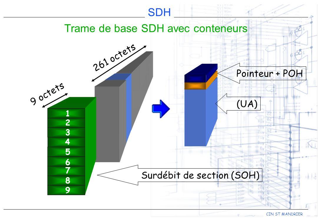 Trame de base SDH avec conteneurs