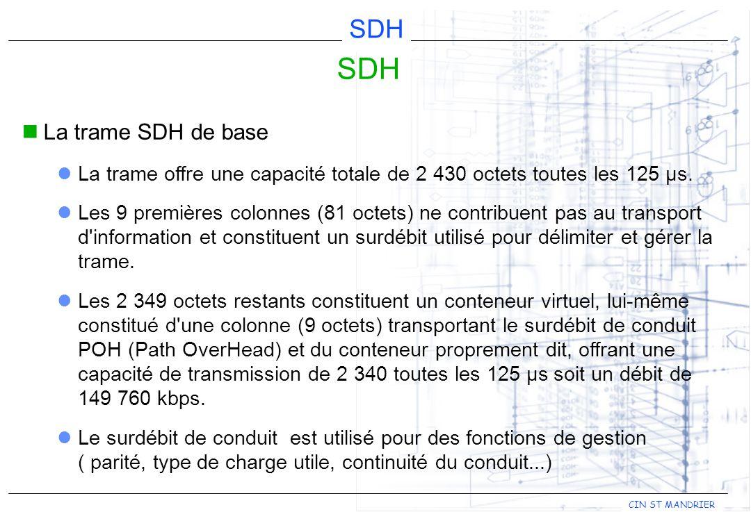 SDH La trame SDH de base. La trame offre une capacité totale de 2 430 octets toutes les 125 µs.