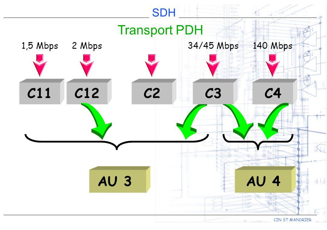 C11 C2 C3 C4 C12 AU 3 AU 4 Transport PDH 1,5 Mbps 2 Mbps 34/45 Mbps