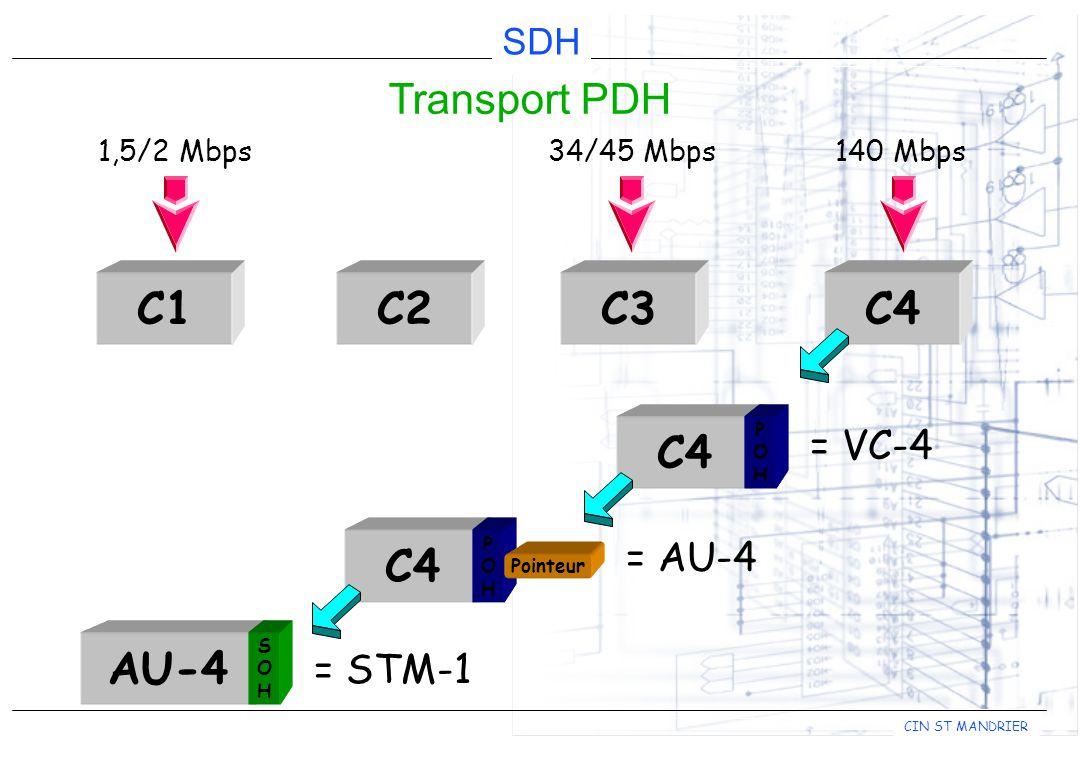 C1 C2 C3 C4 C4 C4 AU-4 Transport PDH = VC-4 = AU-4 = STM-1 1,5/2 Mbps