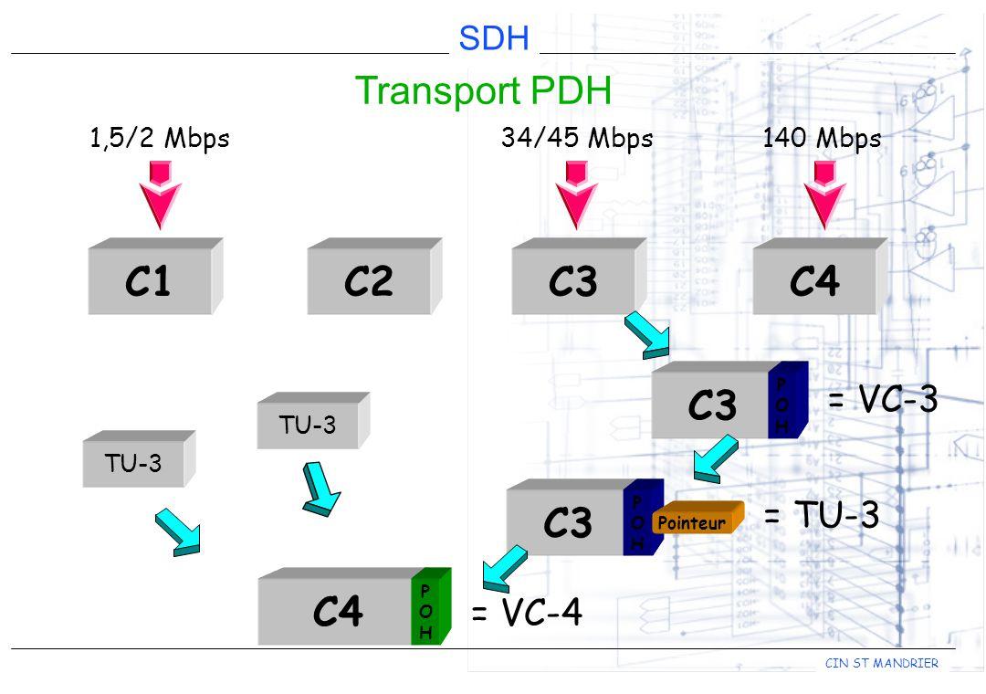 C1 C2 C3 C4 C3 C4 C3 Transport PDH = VC-3 = TU-3 = VC-4 1,5/2 Mbps