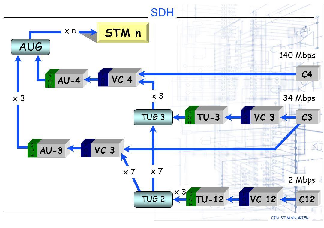 STM n AUG C4 AU-4 VC 4 C3 TU-3 VC 3 AU-3 VC 3 C12 TU-12 VC 12 x n