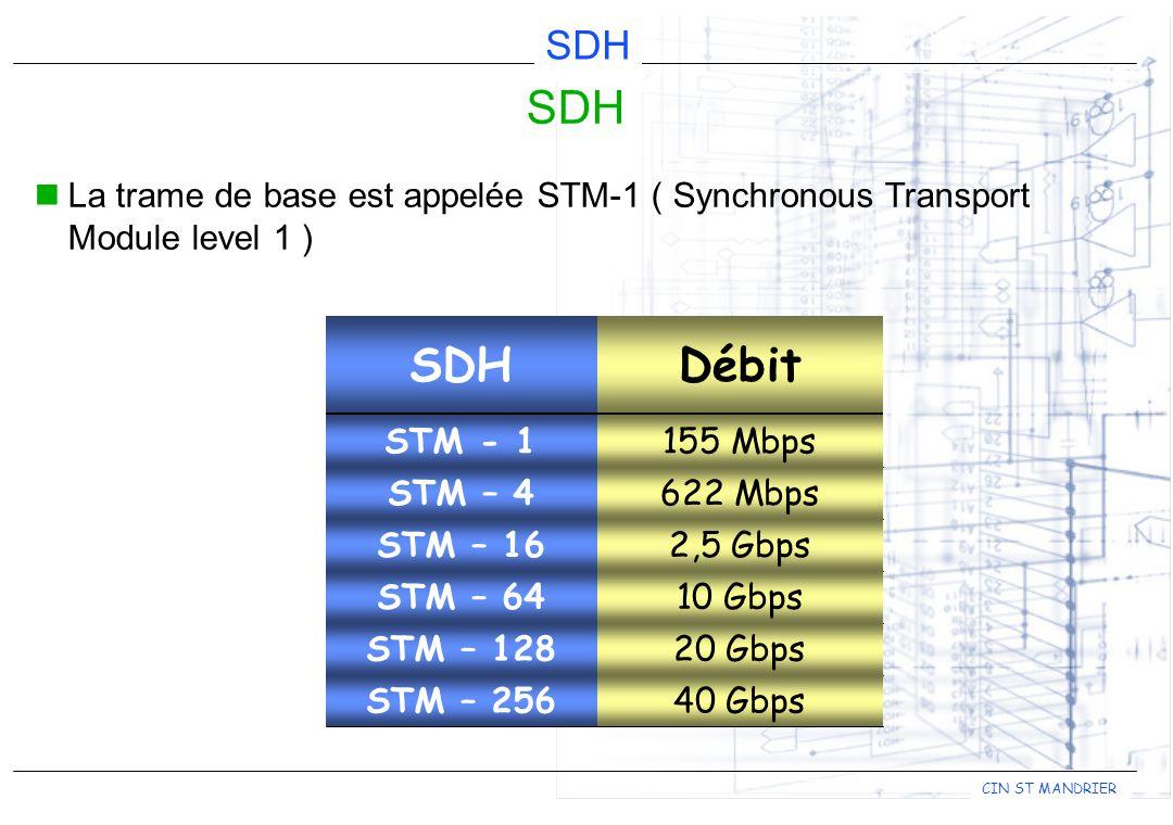 SDH La trame de base est appelée STM-1 ( Synchronous Transport Module level 1 ) Débit. SDH. 155 Mbps.
