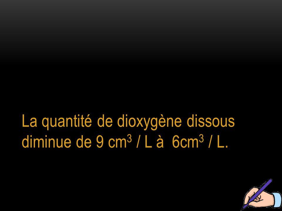 La quantité de dioxygène dissous diminue de 9 cm3 / L à 6cm3 / L.