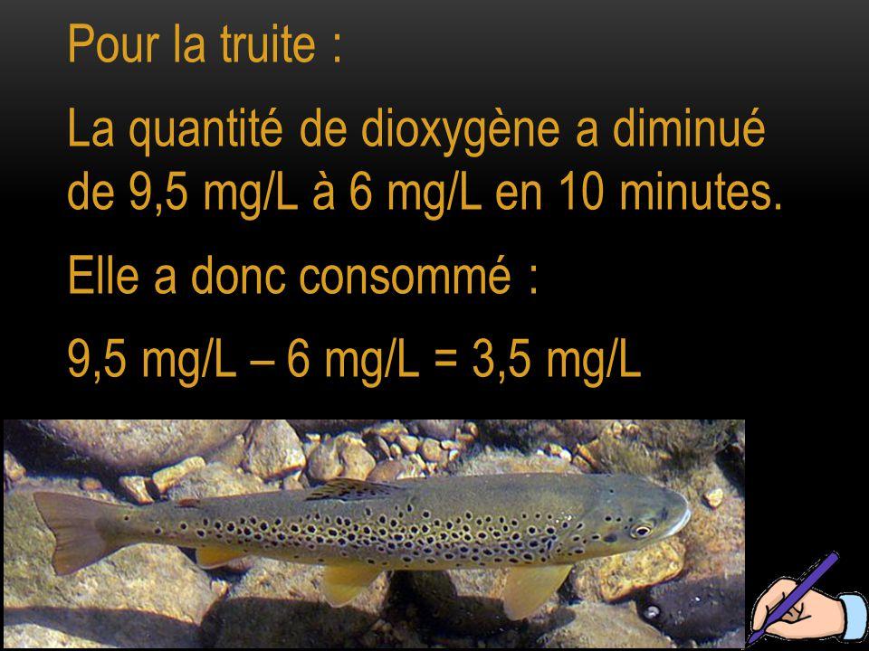 Pour la truite : La quantité de dioxygène a diminué de 9,5 mg/L à 6 mg/L en 10 minutes. Elle a donc consommé :