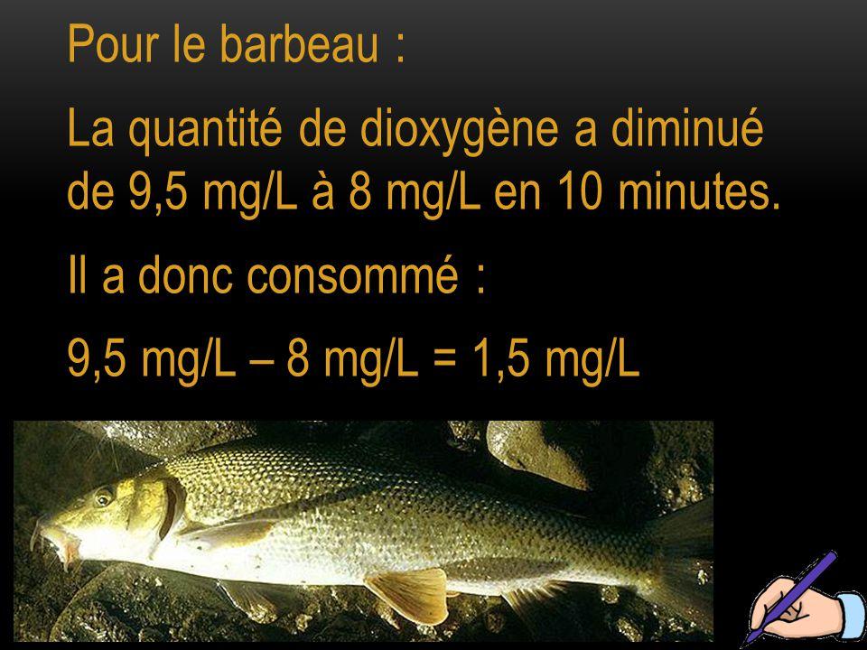 Pour le barbeau : La quantité de dioxygène a diminué de 9,5 mg/L à 8 mg/L en 10 minutes. Il a donc consommé :