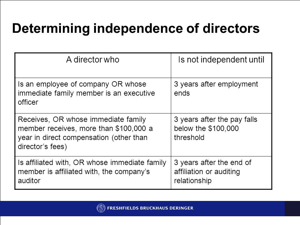 Determining independence of directors