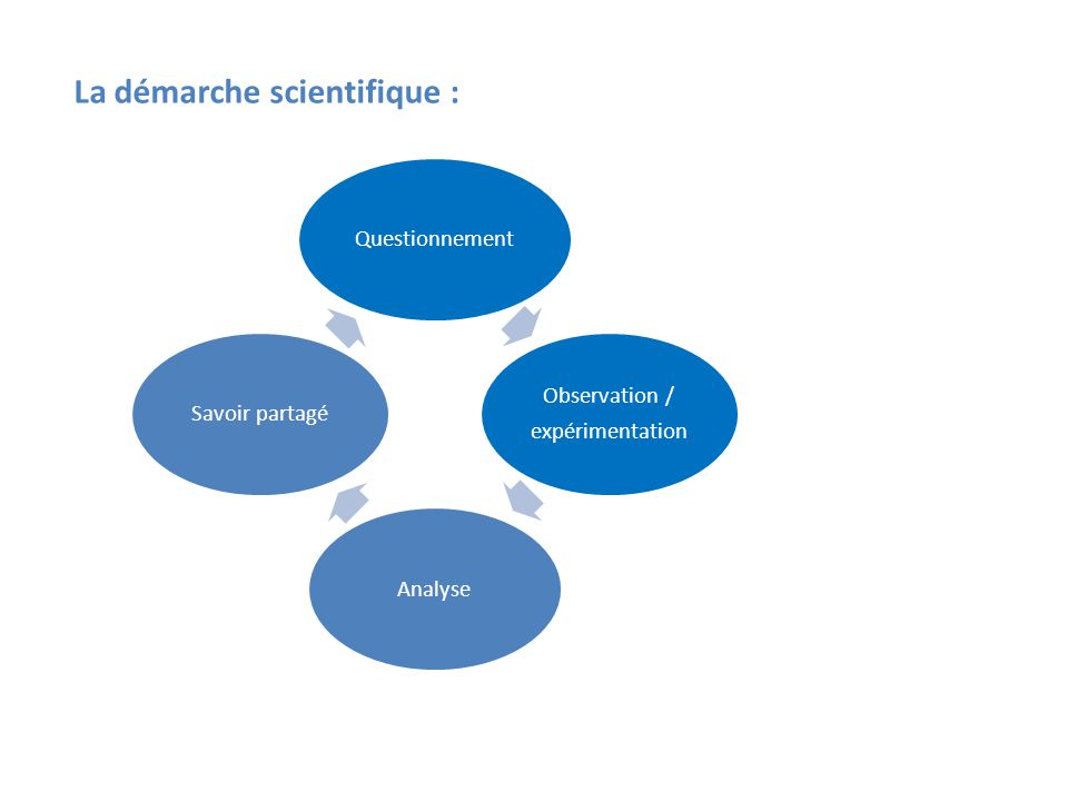 La démarche scientifique :