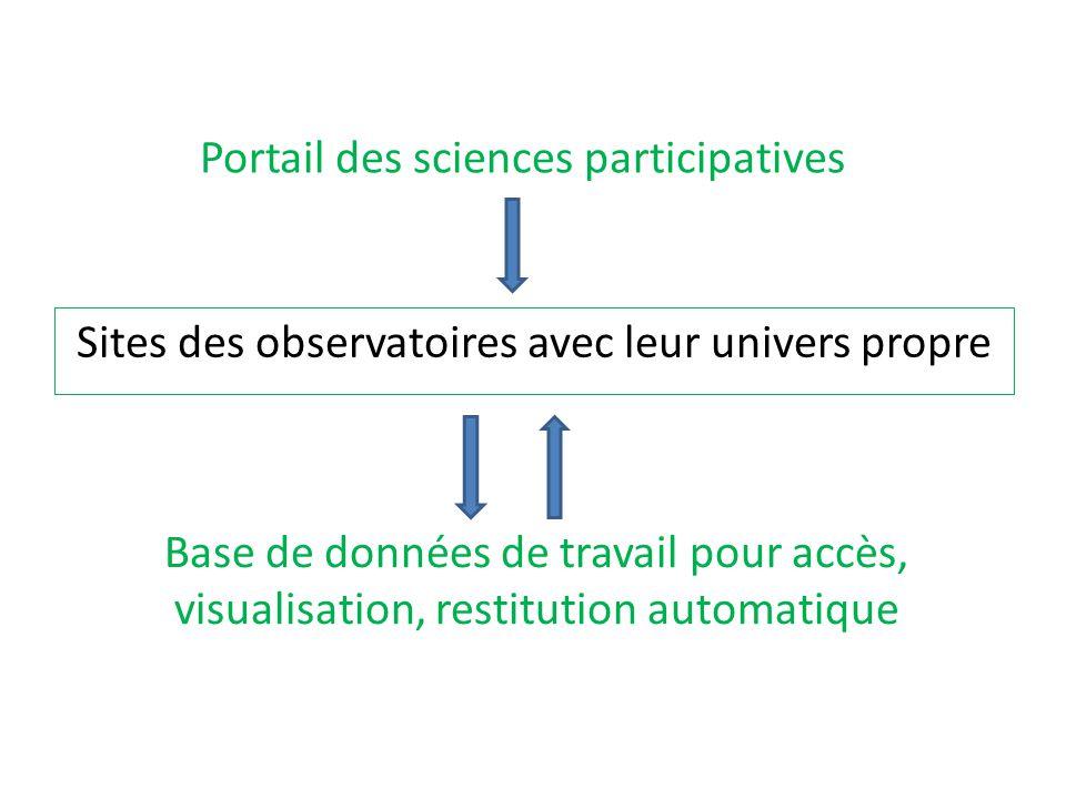 Sites des observatoires avec leur univers propre