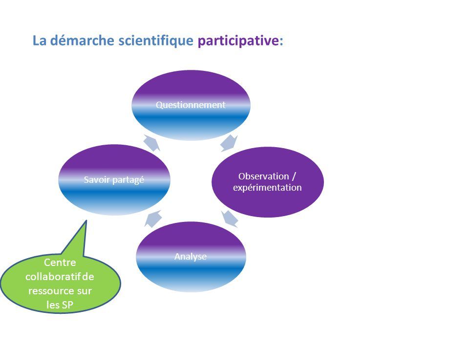 La démarche scientifique participative: