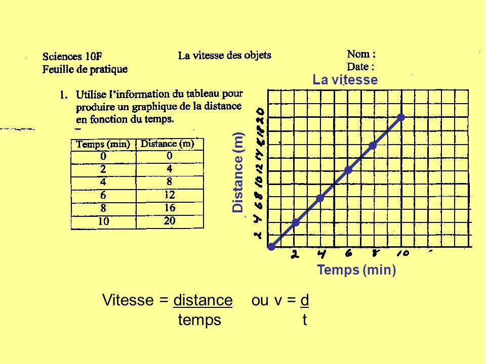 Vitesse = distance ou v = d temps t