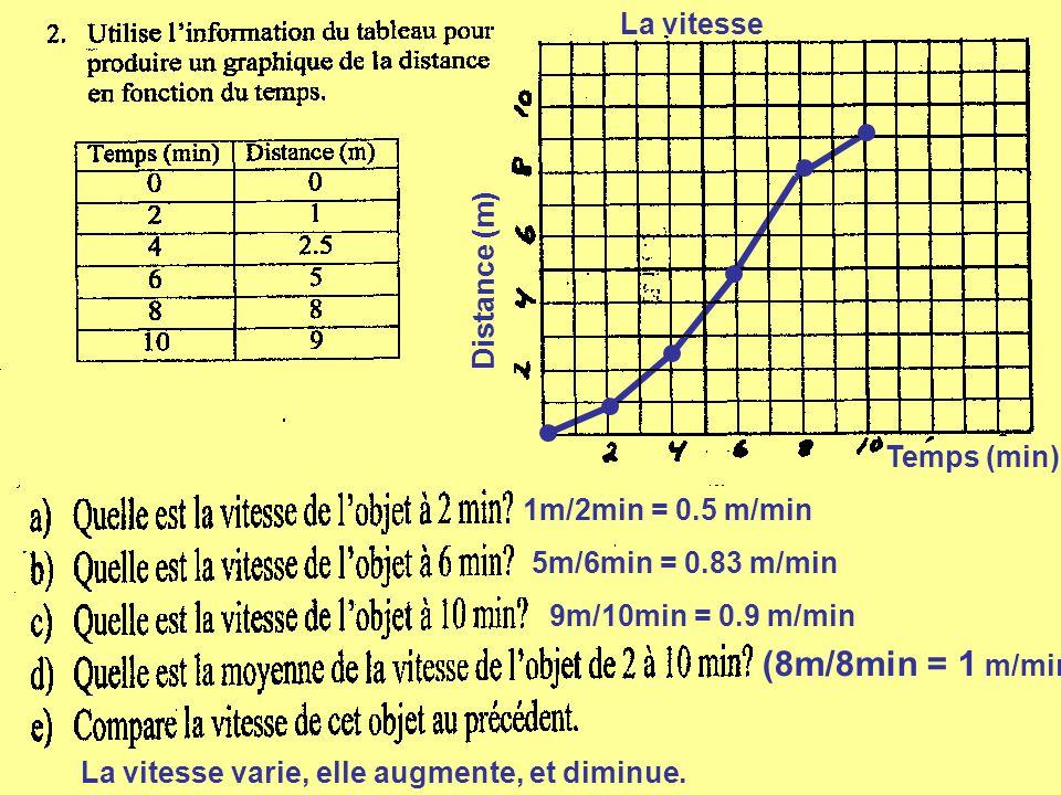 (8m/8min = 1 m/min La vitesse Distance (m) Temps (min)