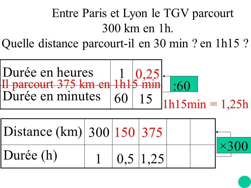 15 Durée en heures Durée en minutes 60 1 :60 0,25 Distance (km)
