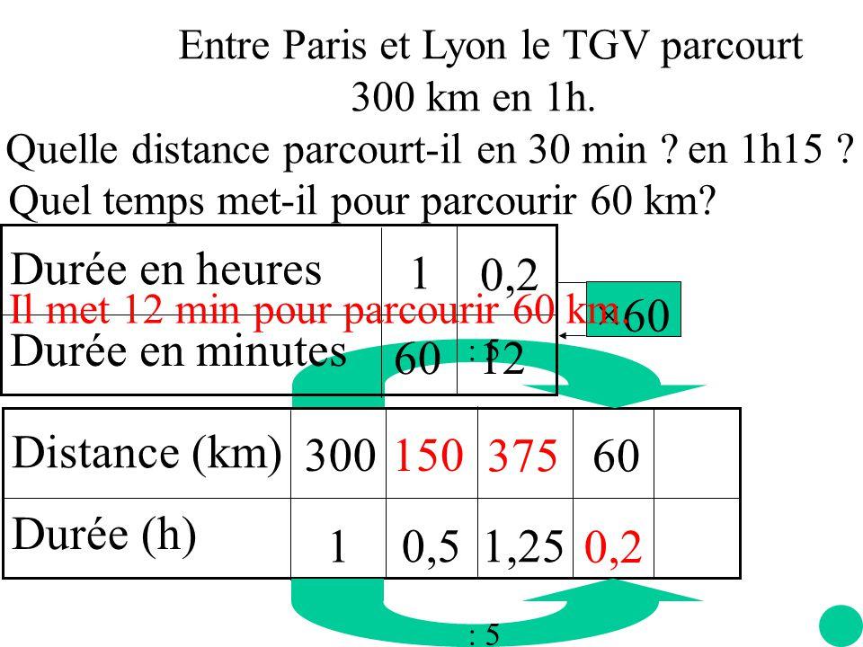 Durée en heures Durée en minutes 60 1 ×60 0,2 12 Distance (km)