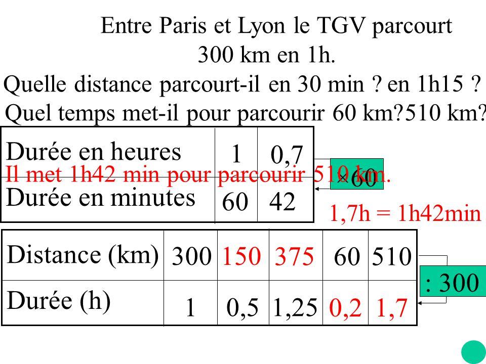 Durée en heures Durée en minutes 60 1 ×60 0,7 42 Distance (km)