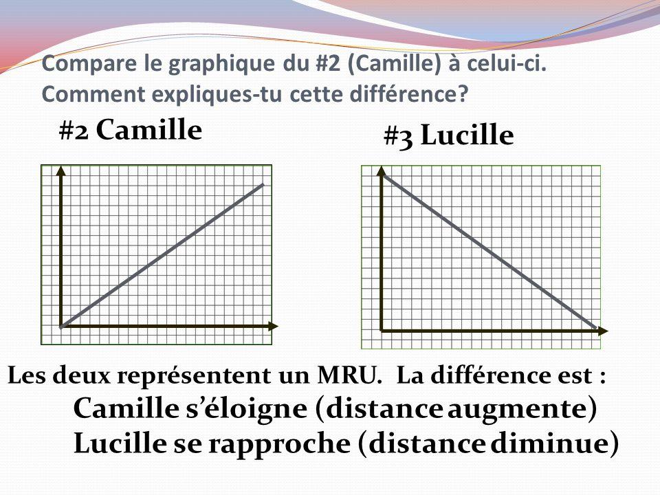 Camille s'éloigne (distance augmente)