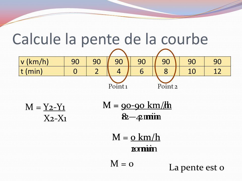 Calcule la pente de la courbe