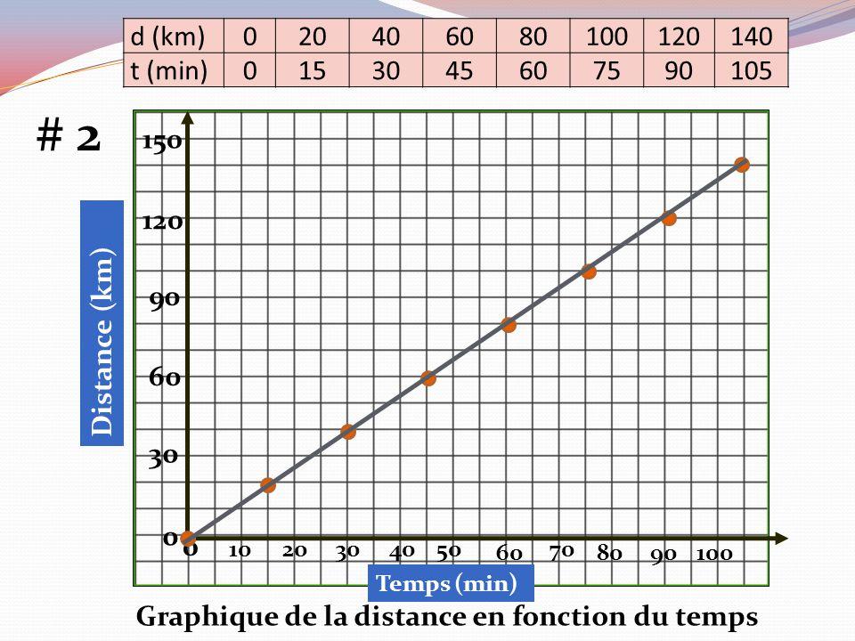 d (km) 20. 40. 60. 80. 100. 120. 140. t (min) 15. 30. 45. 75. 90. 105. # 2. 150. 120.