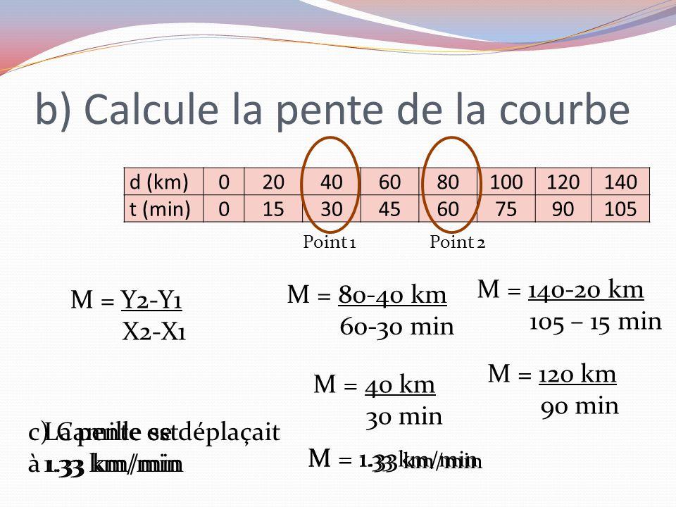 b) Calcule la pente de la courbe