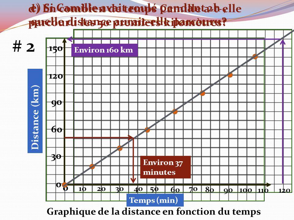 d) En combien de temps Camille a-t-elle parcouru les 50 premiers kilomètres