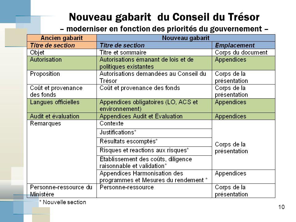 Nouveau gabarit du Conseil du Trésor – moderniser en fonction des priorités du gouvernement –