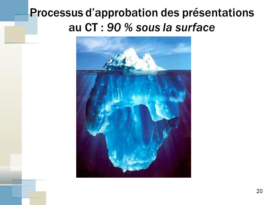 Processus d'approbation des présentations au CT : 90 % sous la surface