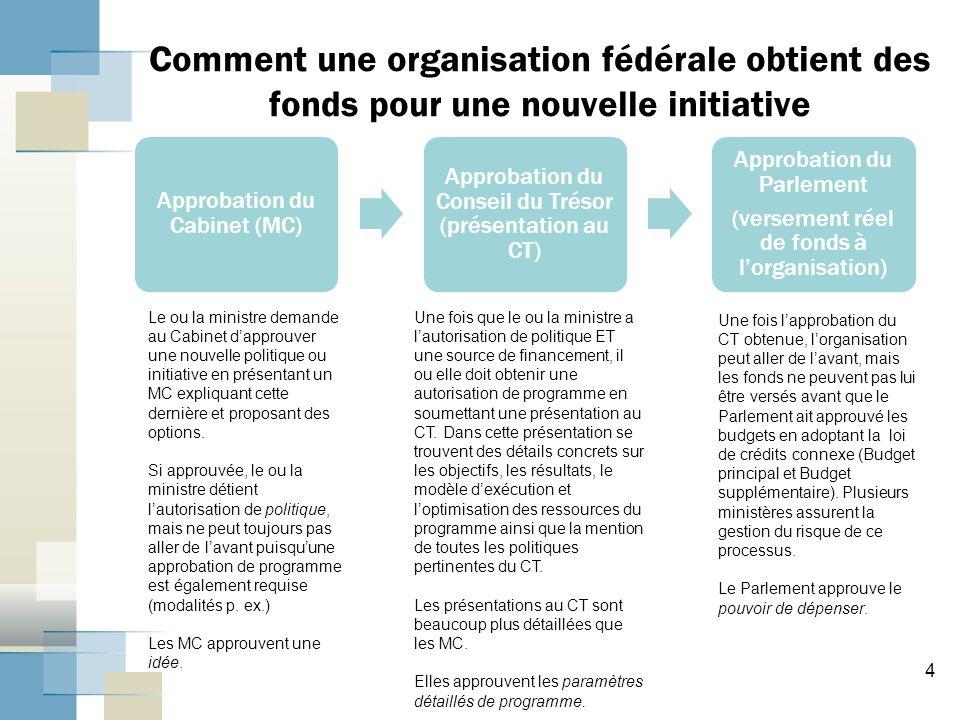 Comment une organisation fédérale obtient des fonds pour une nouvelle initiative
