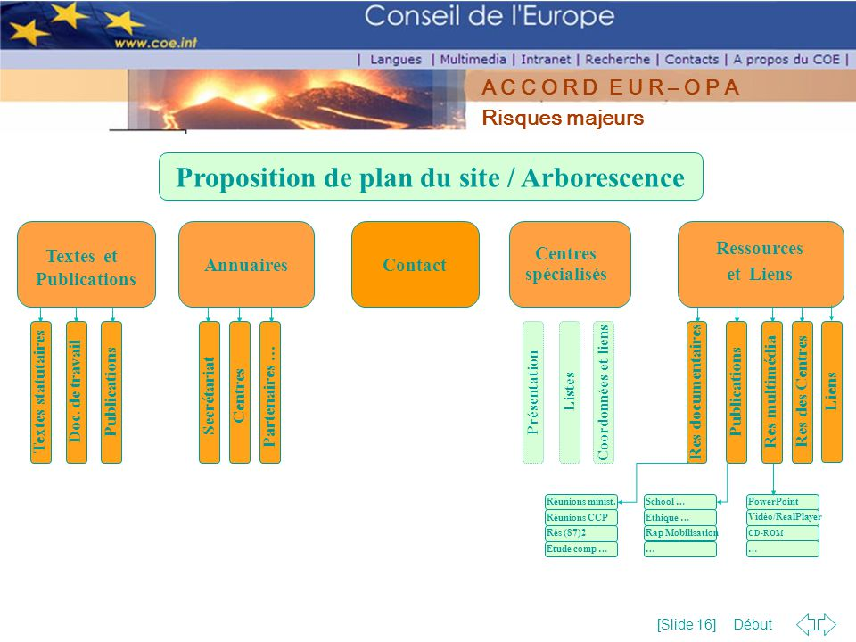 Proposition de plan du site / Arborescence Textes et Publications