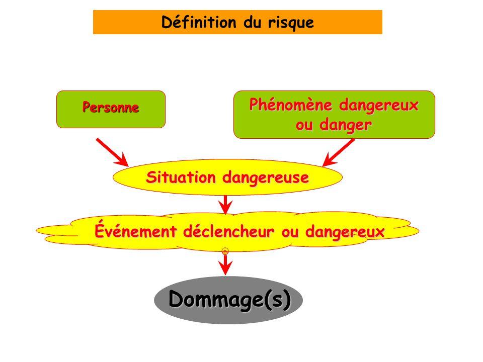 Phénomène dangereux ou danger Événement déclencheur ou dangereux