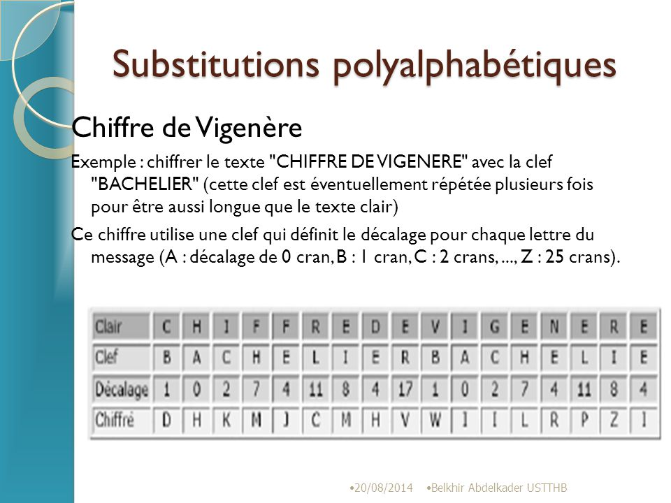 Substitutions polyalphabétiques