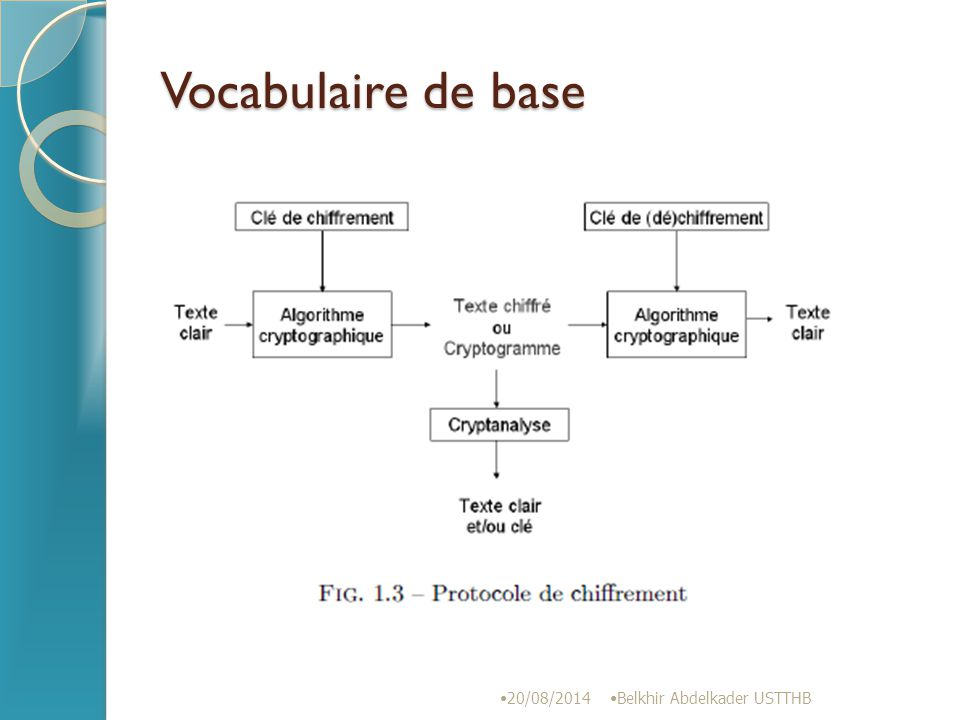 Vocabulaire de base 05/04/2017 Belkhir Abdelkader USTTHB