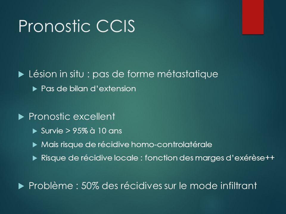 Pronostic CCIS Lésion in situ : pas de forme métastatique