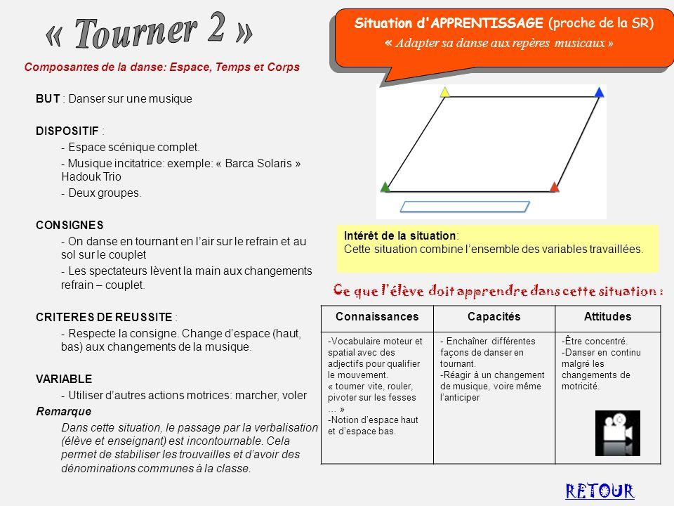 RETOUR « Tourner 2 » Situation d APPRENTISSAGE (proche de la SR)