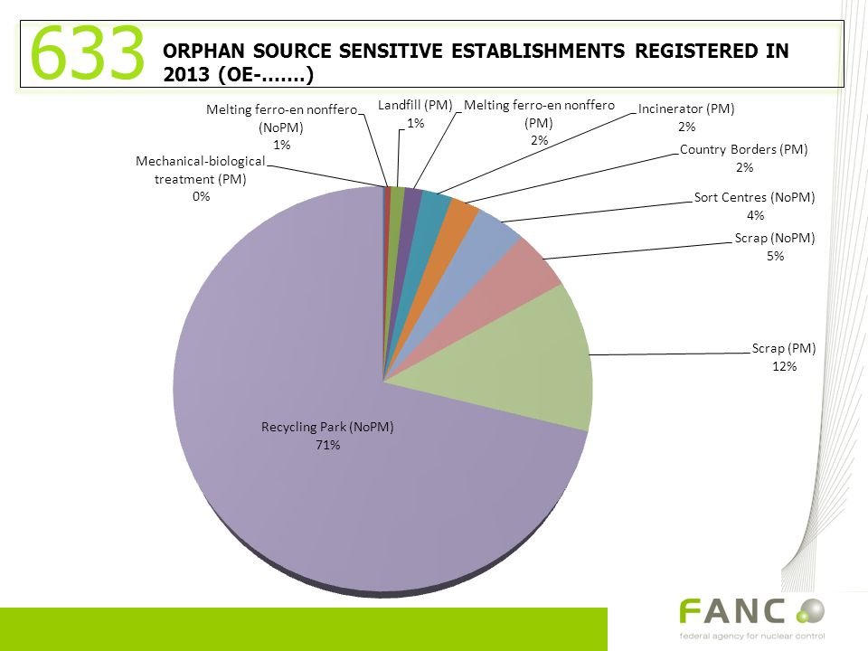 633 ORPHAN SOURCE SENSITIVE ESTABLISHMENTS REGISTERED IN 2013 (OE-…….)