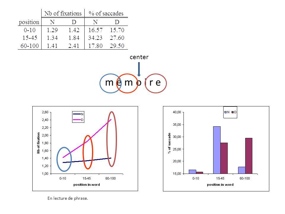 center m é m o i r e En lecture de phrase.